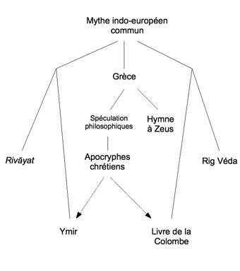 Figure 1 Purusha.jpg